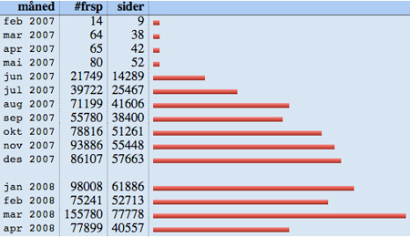 20080416statistikk.jpg